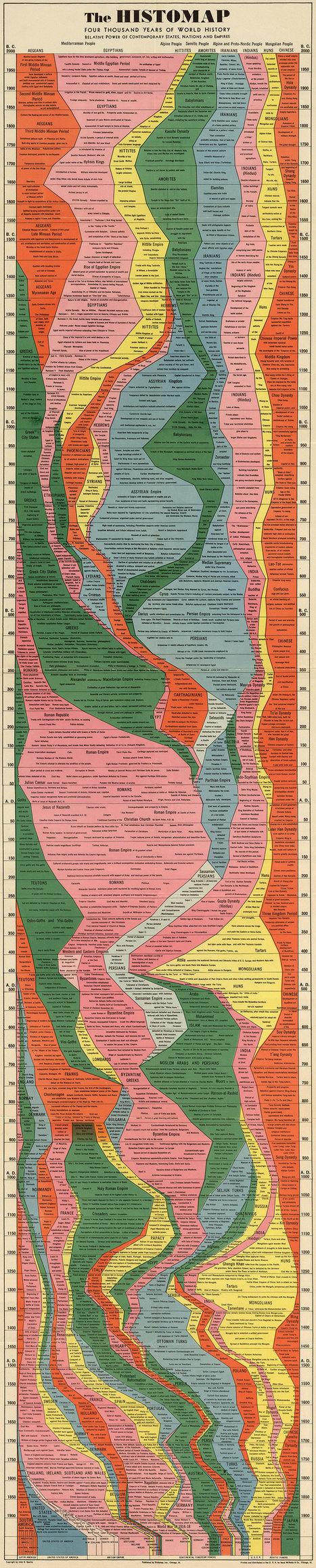 Infographic: 4,000 Years Of Human History Captured In One Retro Chart | Information documentaire | Scoop.it