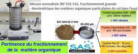 Les indicateurs microbiologiques de la qualité des sols | Les fractions de la MO | Scoop.it