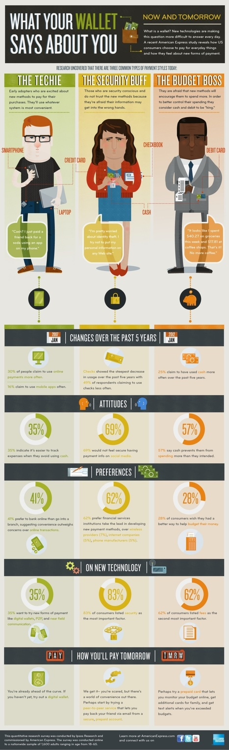 What Your Wallet Says About You [INFOGRAPHIC] | Sizzlin' News | Scoop.it