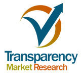 Platelet Rich Plasma Market- Global Industry Analysis, Size, Share & Forecast 2014-2020 | Market Research Reports | Scoop.it