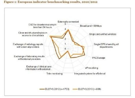 Où en est l'e-santé dans les hôpitaux européens ? | Communication Santé | Scoop.it