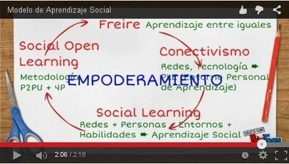 P2PU Universidad entre iguales. Social Open Learning | Participacion 2.0 y TIC | Scoop.it
