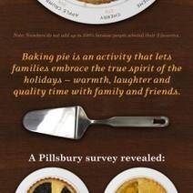 Pie Charts |nfographic on pie | Infographics | Scoop.it