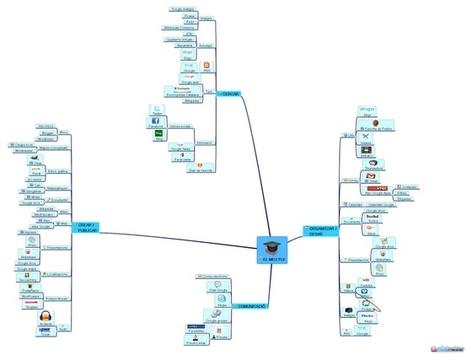 Personal Learning Environment (PLE) | Entorno personal de aprendizaje | Scoop.it