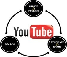 Youtube Channel Setup Services, Monthly Youtube Channel Management | Bizz Digital Marketing | Scoop.it