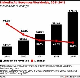 Changes at LinkedIn Create New Marketing Opportunities | Marcoms | Scoop.it