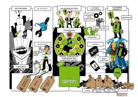The business model of Spotify | Radio 2.0 (En & Fr) | Scoop.it