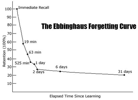 To Improve Learner Retention, Focus on the Dynamics of Forgetting   Evaluation de la formation   Scoop.it