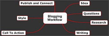 Solid Advice For Someone Looking To Start A Technology Blog | Digital-News on Scoop.it today | Scoop.it