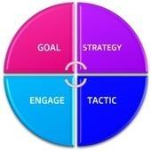 [Success Tool Kit] Social Strategies 1.0 | Crazy Dreamers Do | Main Topics | Scoop.it