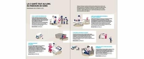 Le parcours de soins en images | esante.gouv.fr, le portail de l'ASIP Santé | Maisons et Pôles de Santé (MSP et PSLA) | Scoop.it