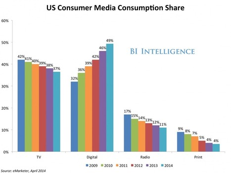 TV is over: Mobile has officially demoted TV to second-rung media status   Future Trends and Advances In Education and Technology   Scoop.it