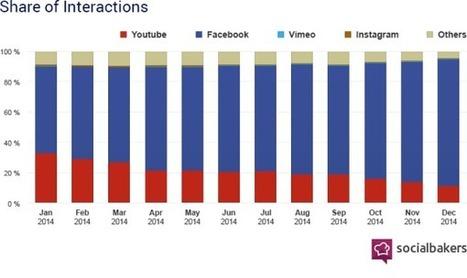 +260% de vidéos dans les fils d'actualité Facebook en 2014 | Communication, mon amour | Scoop.it