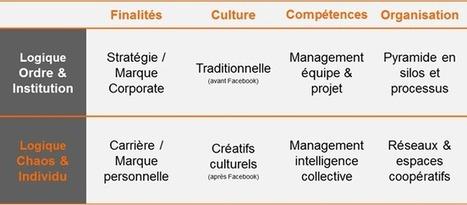 L'ère du management paradoxal » Management de l'intelligence collective | Centre des Jeunes Dirigeants Belgique | Scoop.it