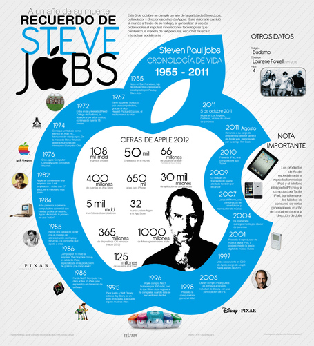 Steve Jobs: 1955-2011 #infografia #infographic #apple #jobs | Educación_TIC_y_más | Scoop.it