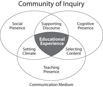 CoI Model | Community of Inquiry | Community of Inquiry Model of Online Learning | Scoop.it