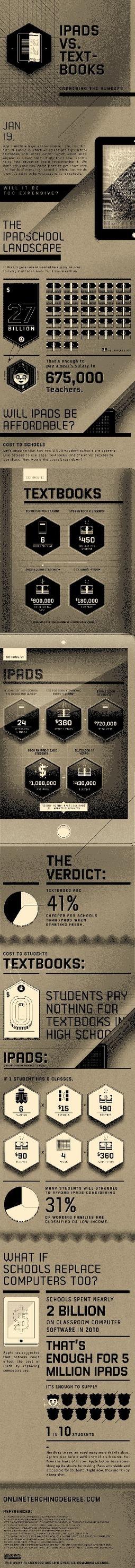iPad vs libros de texto #infografia #infographic #apple#education | CienciadelaOEI | Scoop.it