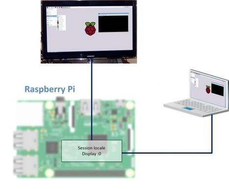 Prenez VRAIMENT la main à distance sur votre Raspberry Pi avec x11VNC | Framboise 314, le Raspberry Pi à la sauce française…. | [OH]-NEWS | Scoop.it