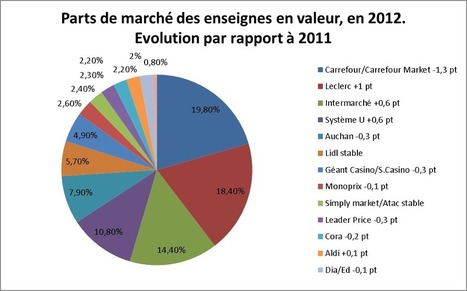 Distribution : Les chiffres clefs 2012 | World Food News | Scoop.it