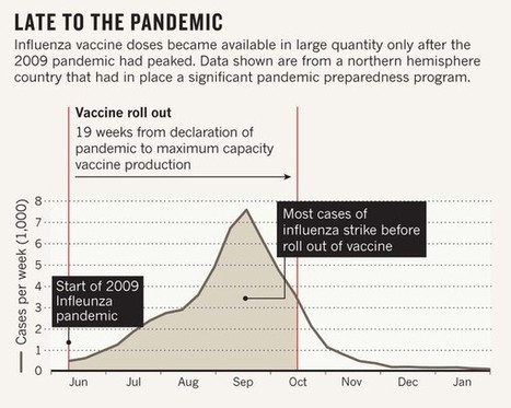 Ill prepared for an influenza pandemic | Virology News | Scoop.it