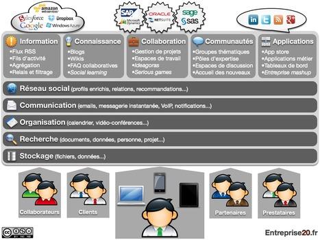 Des RSE aux RCE - Entreprise20.fr | web digital strategy | Scoop.it