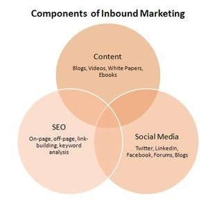 Inbound Marketing A Five-Stage Model | Social Media Magic | Scoop.it