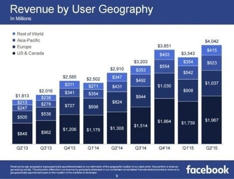 Les chiffres clés de Facebook en Q2 2015 ! | Going social | Scoop.it