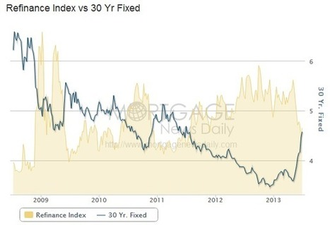 A reversal of mortgage rate fortunes: Mortgage rates have another historical one day move as affordability begins hitting constraints. » Dr. Housing Bubble Blog | Commodities, Resource and Freedom | Scoop.it