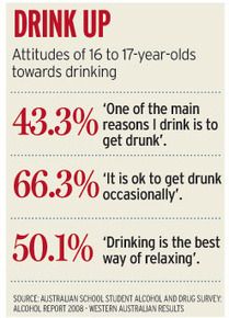 Dangerous under-age drinking on rise | Year 9 PDHPE Journal | Scoop.it