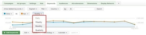 View AdWords Data Trends By Time Period In The Graph View | Webmarketing & Référencement | Scoop.it