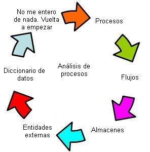 2.5 Niveles, Objetivos y Criterios de Planificacion | Sistemas Operativos ITSAV Lerdo | Scoop.it