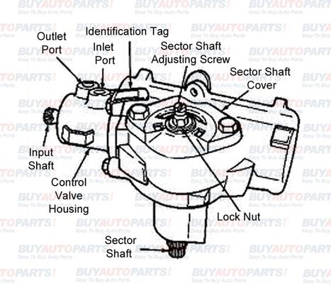 Steering gearbox layout | Eldarozel News | Scoop.it