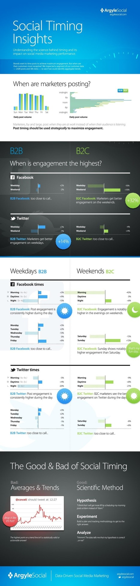 Timing Your Social Media Marketing [Infographic] | @pamdyer | Appunti Social Strategy | Scoop.it