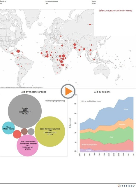 Canada's Foreign Aid spending around the world | CIDP | Canadian International Development Platform | ODA to Africa | Scoop.it