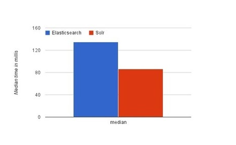 From Solr toelasticsearch | Search and NLP Programming | Scoop.it