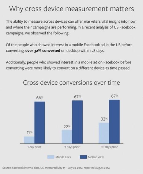 Facebook lance le reporting cross-devices pour les annonces | CommunityManagementActus | Scoop.it