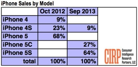Twice as many people buying iPhone 5s as iPhone 5c (latest claim) - 9 to 5 Mac | marketing | Scoop.it