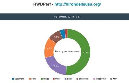 RWDPerf, respimage | javascript node.js | Scoop.it