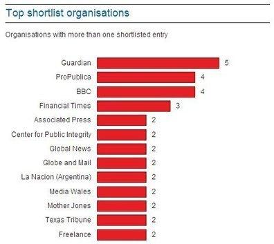 Estos son los nominados a los Premios de Periodismo de Datos 2013   @cdperiodismo   Prensa 2.0  scooped by Lou   Scoop.it