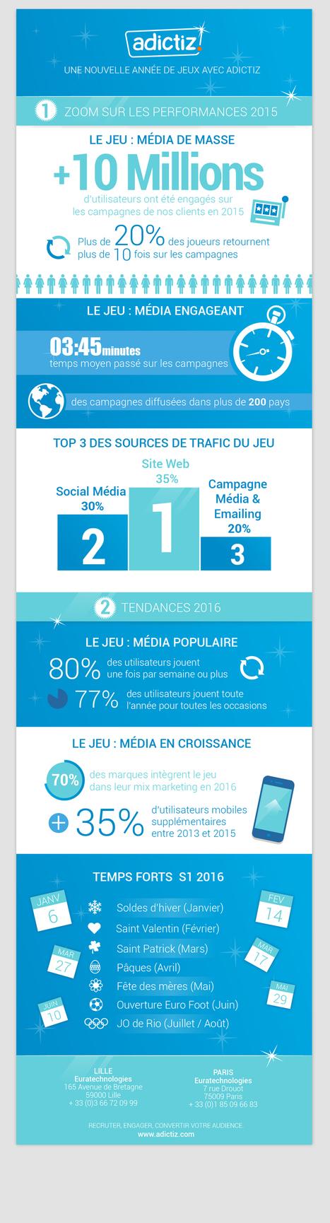 [Infographie] Social gaming : une technique marketing qui marche ? | Social Media Curation par Mon Habitat Web | Scoop.it