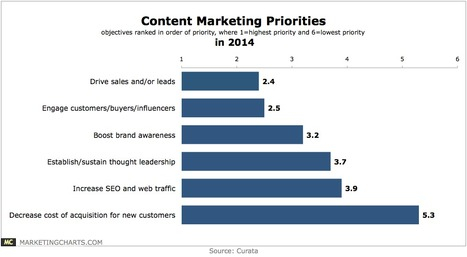 Content Marketing: Top Priorities and Areas of Greatest Impact - MarketingCharts   #TheMarketingTechAlert   Marketing Technology: All about marketing tech products & services   Scoop.it