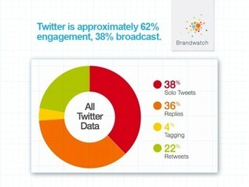 The Twitter landscape of 2013: recommendations for brands | Media Intelligence - Middle East and North Africa (MENA) | Scoop.it