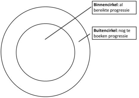De progressiegerichte cirkeltechniek | Kennisproductiviteit | Scoop.it