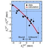 Neutron s states in loosely bound nuclei | Nuclear Physics | Scoop.it
