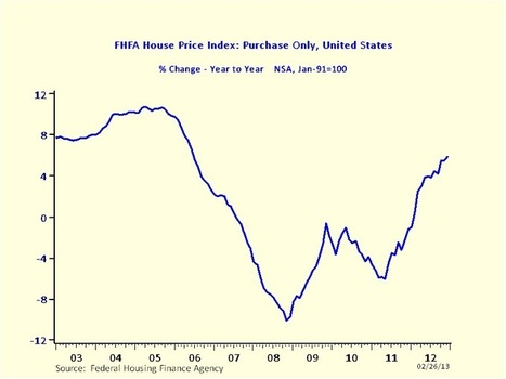 FHFA, Case-Shiller Home Prices | Economics and Real Estate | Scoop.it