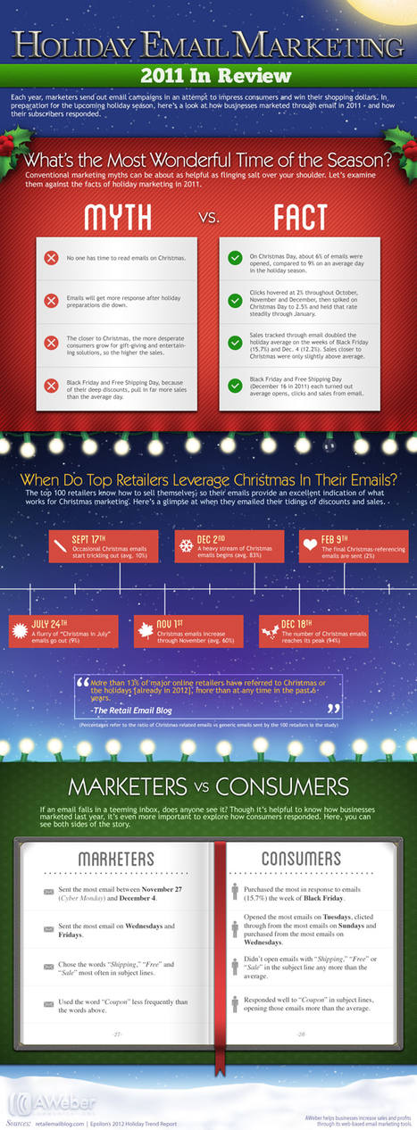 Email Marketing Facts Vs Myth Infographic By AWeber | Marketing & Webmarketing | Scoop.it