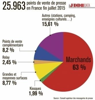 Des marchands de journaux en colère écrivent à François Hollande - leJDD.fr | Actu des médias | Scoop.it