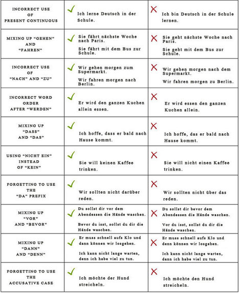 Top 10 German Mistakes Made by English Speakers   Angelika's German Magazine   Scoop.it