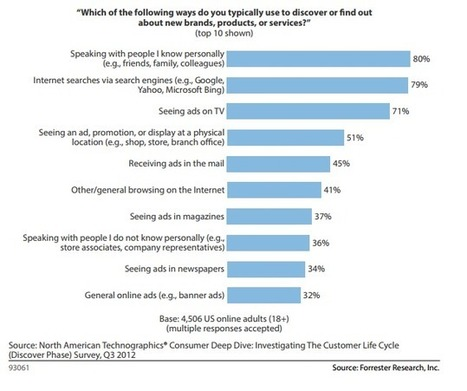 Forrester: Marketers Need a Customer Journey Strategy | Designing  service | Scoop.it