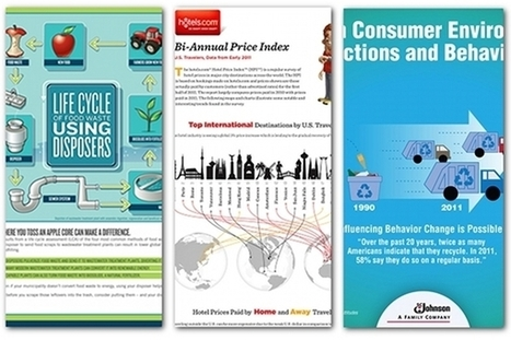 Infographics as press releases: 3 beautiful examples | digital marketing strategy | Scoop.it